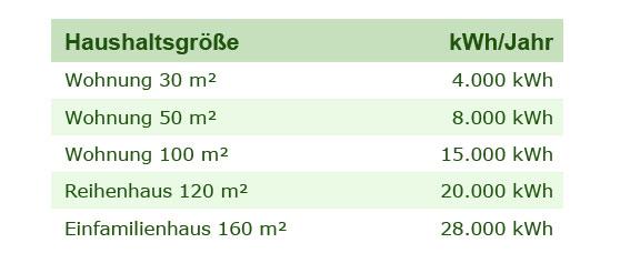 Gas jahresverbrauch berechnen