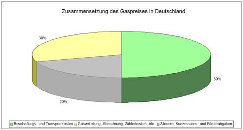 Grafik Zusammensetzung Gaspreis